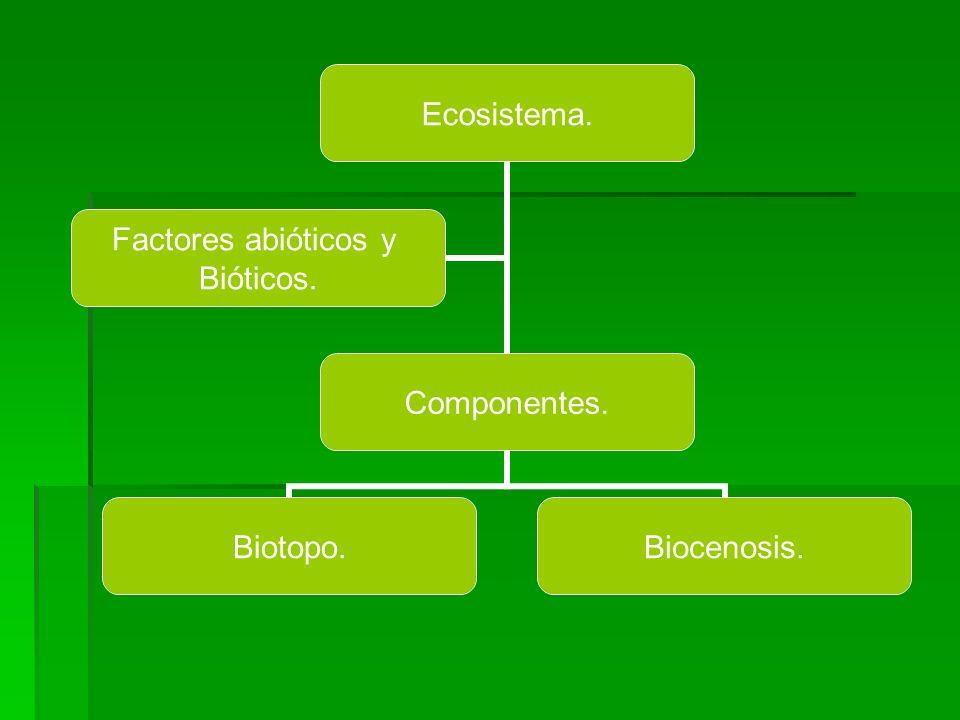 Ecosistema. Componentes. Biotopo.Biocenosis. Factores abióticos y Bióticos.