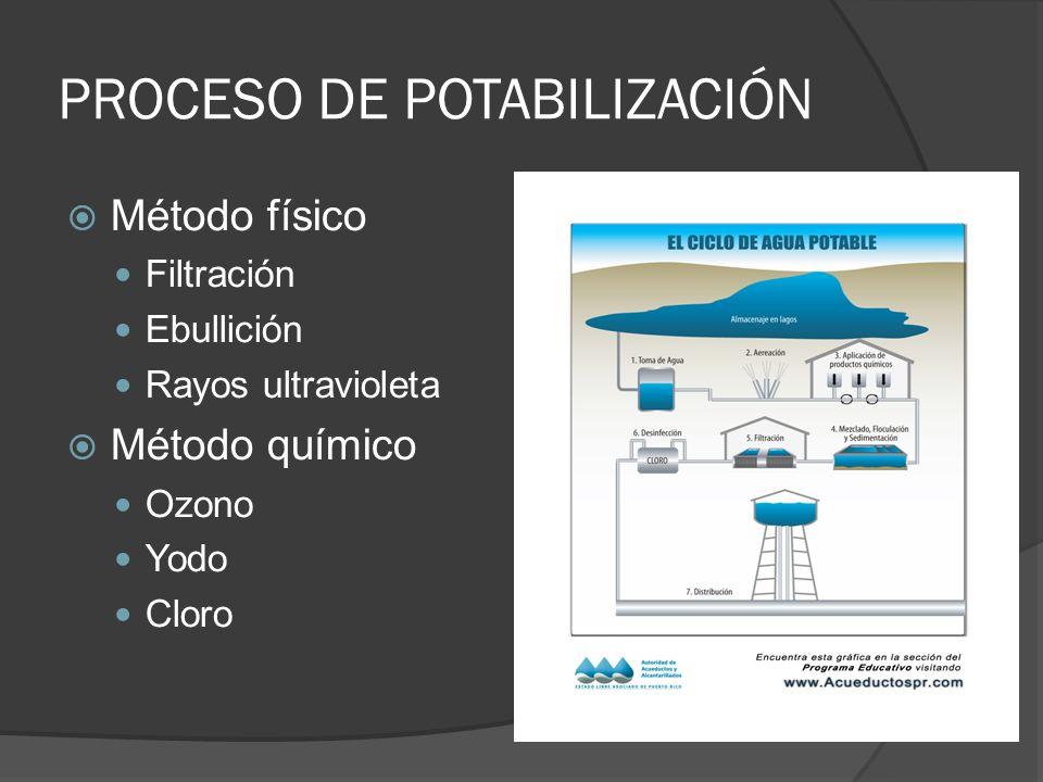 PROCESO DE POTABILIZACIÓN Método físico Filtración Ebullición Rayos ultravioleta Método químico Ozono Yodo Cloro