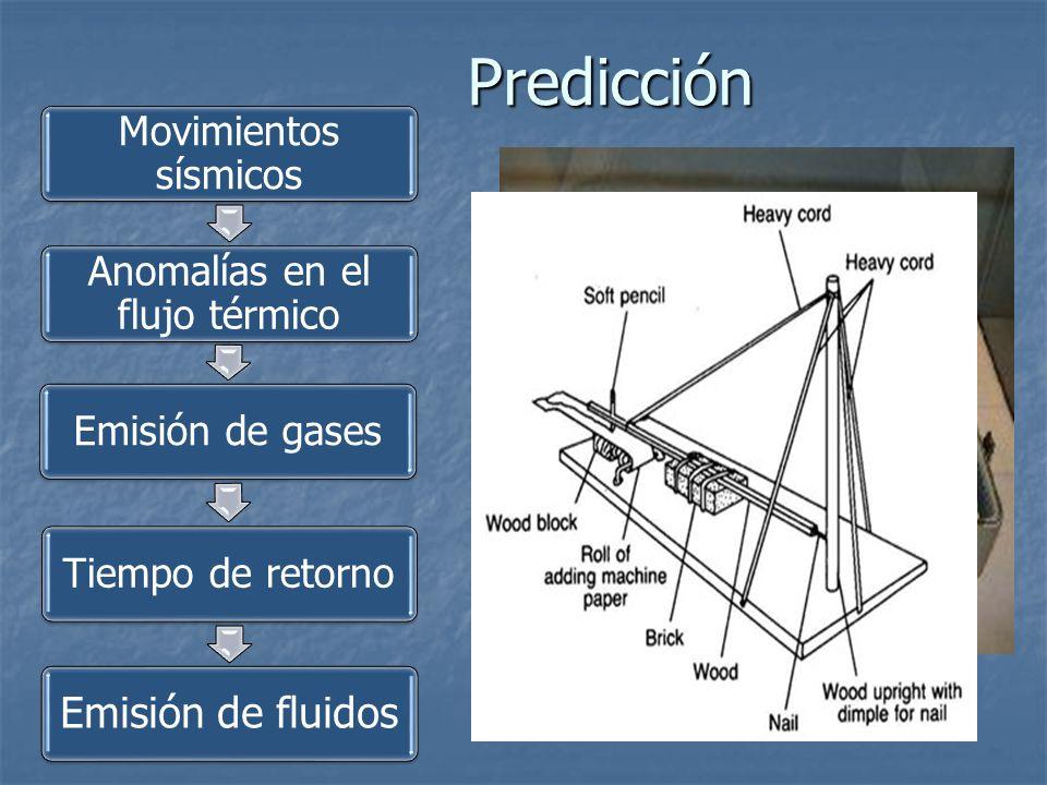 Predicción Movimientos sísmicos Anomalías en el flujo térmico Emisión de gasesTiempo de retorno Emisión de fluidos