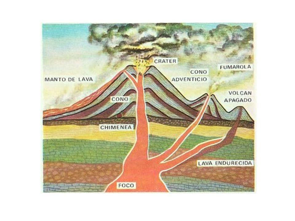 Tipos de volcanes Según su forma :Según su forma : Conos de ceniza o de escorias