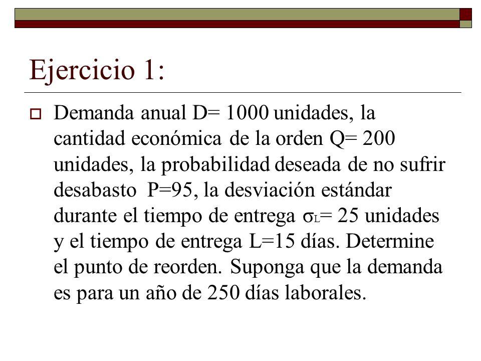 Ejercicio 1: Demanda anual D= 1000 unidades, la cantidad económica de la orden Q= 200 unidades, la probabilidad deseada de no sufrir desabasto P=95, l