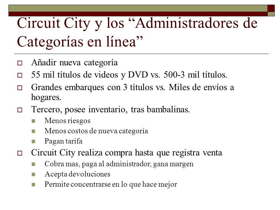 Circuit City y los Administradores de Categorías en línea Añadir nueva categoría 55 mil títulos de videos y DVD vs. 500-3 mil títulos. Grandes embarqu