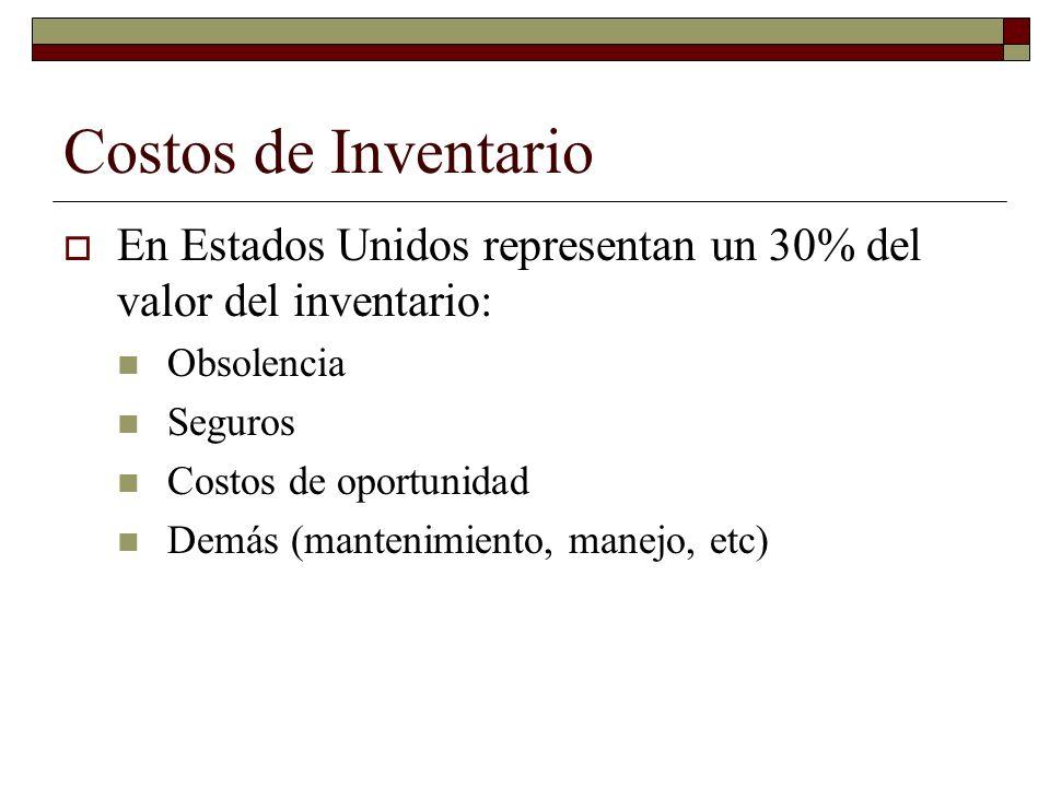 Costos de Inventario En Estados Unidos representan un 30% del valor del inventario: Obsolencia Seguros Costos de oportunidad Demás (mantenimiento, man