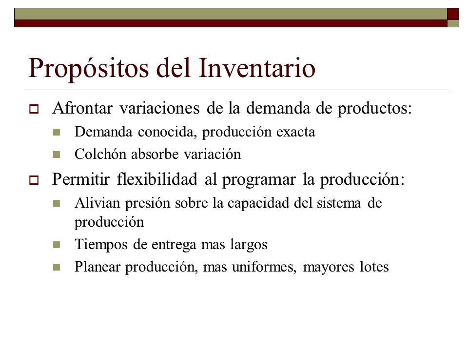 Propósitos del Inventario Afrontar variaciones de la demanda de productos: Demanda conocida, producción exacta Colchón absorbe variación Permitir flex