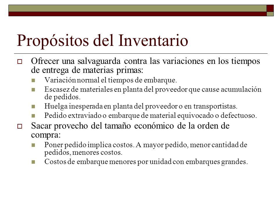 Propósitos del Inventario Ofrecer una salvaguarda contra las variaciones en los tiempos de entrega de materias primas: Variación normal el tiempos de