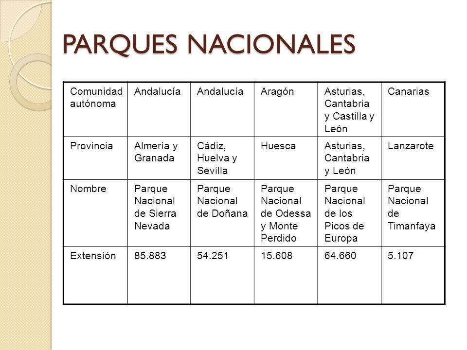 PARQUES NACIONALES Comunidad autónoma Andalucía AragónAsturias, Cantabria y Castilla y León Canarias ProvinciaAlmería y Granada Cádiz, Huelva y Sevill