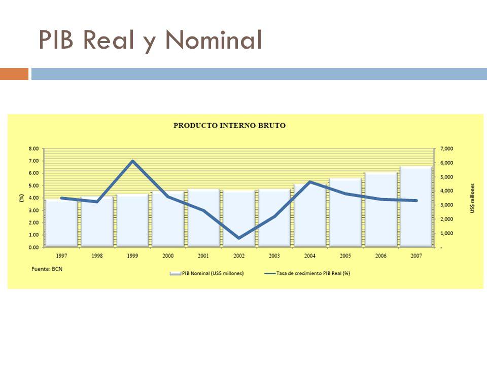 PIB Real y Nominal