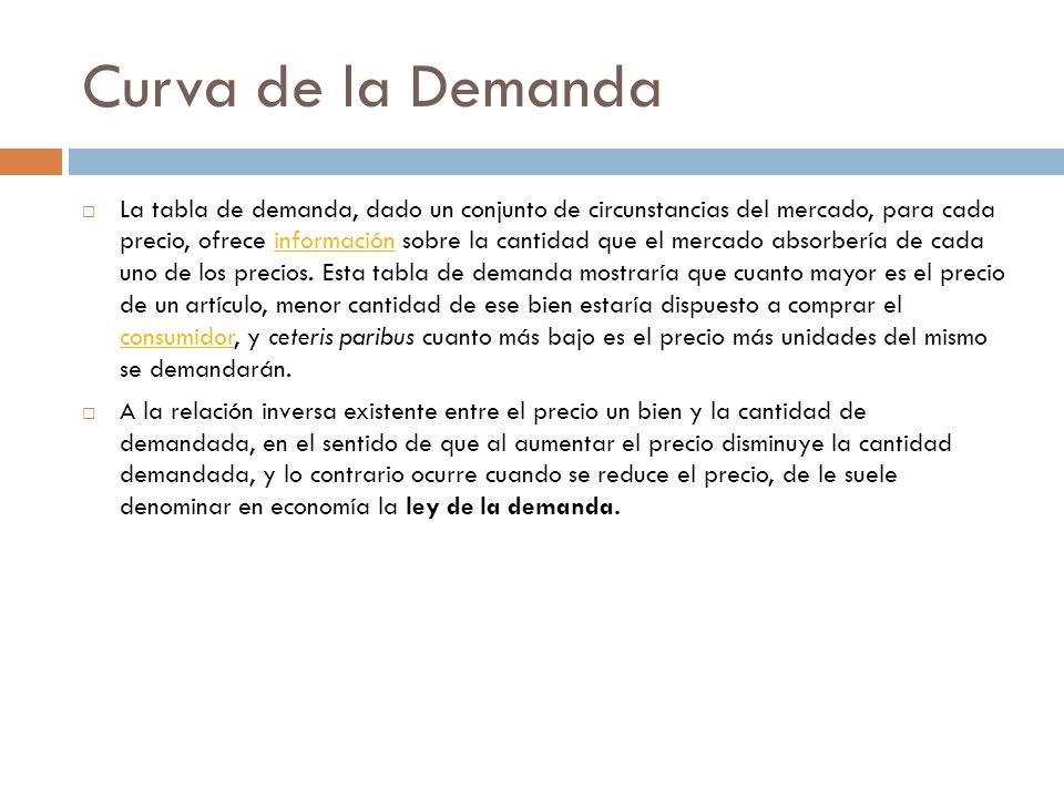 Curva de la Demanda La tabla de demanda, dado un conjunto de circunstancias del mercado, para cada precio, ofrece información sobre la cantidad que el