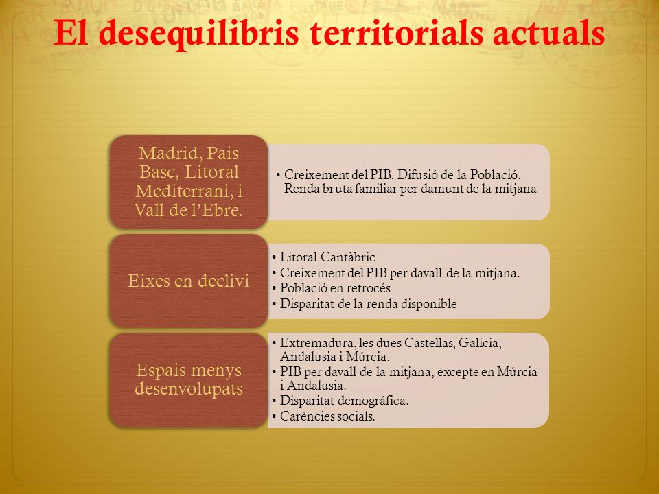 El desequilibris territorials actuals Creixement del PIB. Difusió de la Població. Renda bruta familiar per damunt de la mitjana Madrid, Pais Basc, Lit