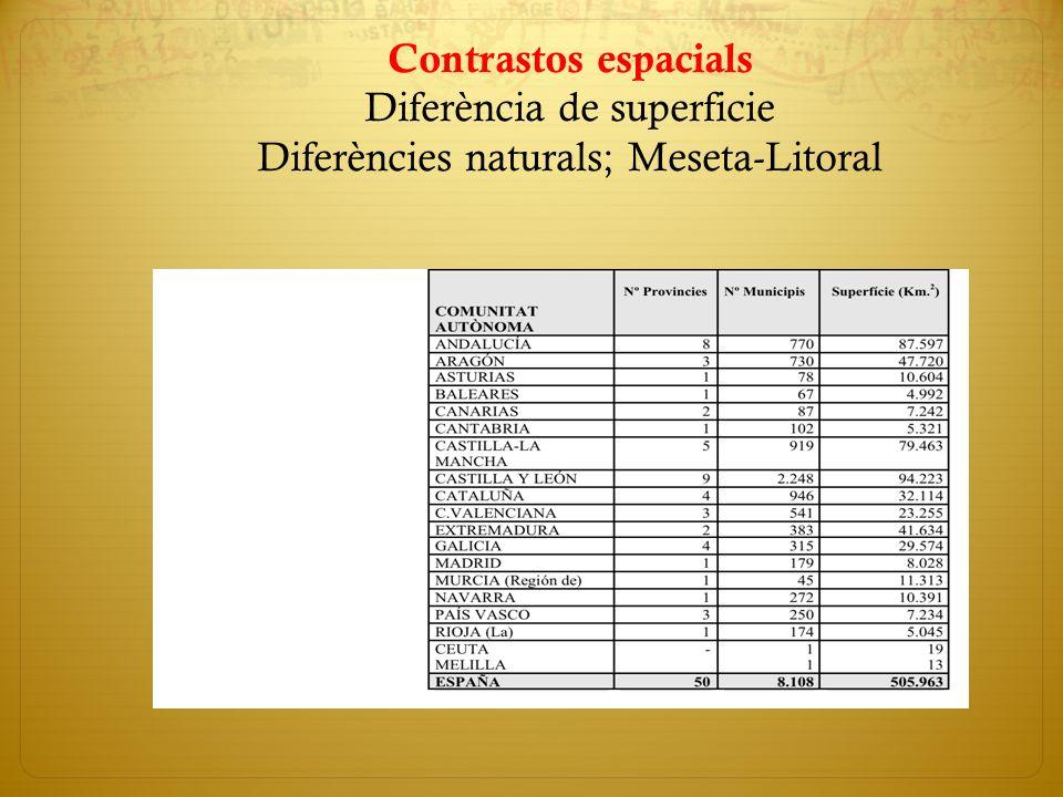 Contrastos espacials Diferència de superficie Diferències naturals; Meseta-Litoral