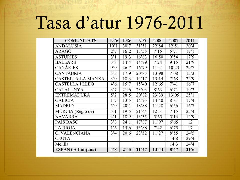 Tasa datur 1976-2011