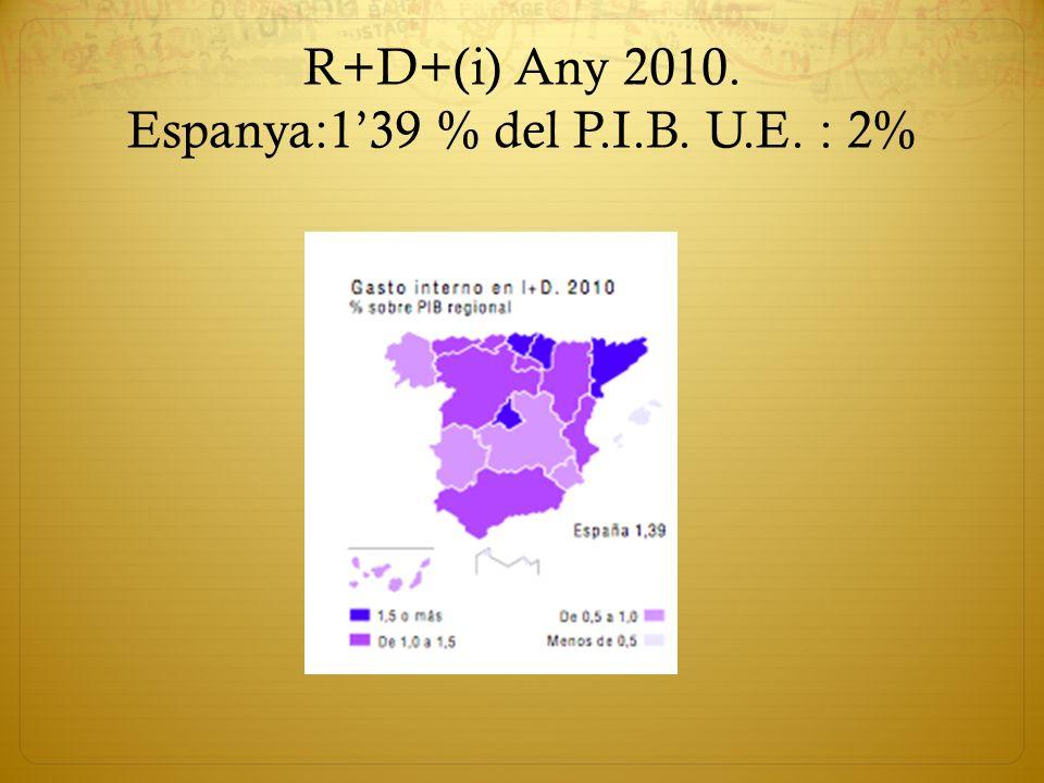 R+D+(i) Any 2010. Espanya:139 % del P.I.B. U.E. : 2%