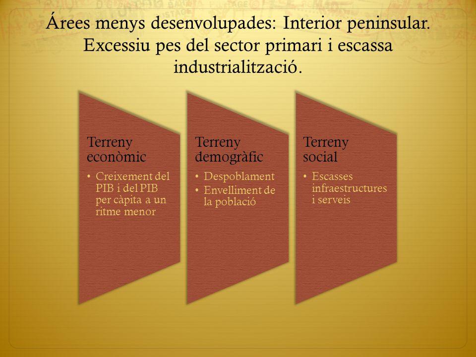 Árees menys desenvolupades: Interior peninsular. Excessiu pes del sector primari i escassa industrialització. Terreny econòmic Creixement del PIB i de