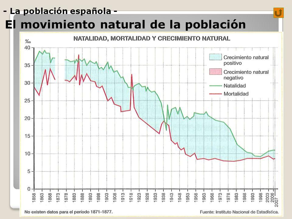 - La población española - El movimiento natural de la población