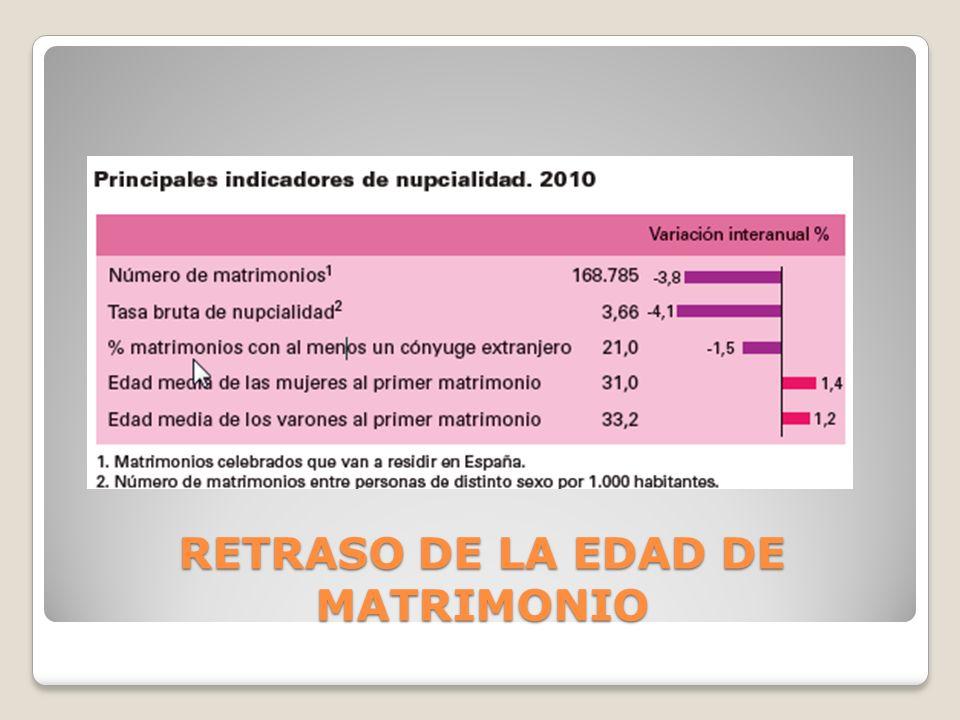 RETRASO DE LA EDAD DE MATRIMONIO