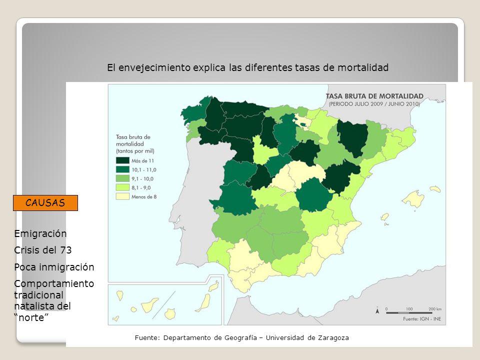 El envejecimiento explica las diferentes tasas de mortalidad Emigración Crisis del 73 Poca inmigración Comportamiento tradicional natalista del norte