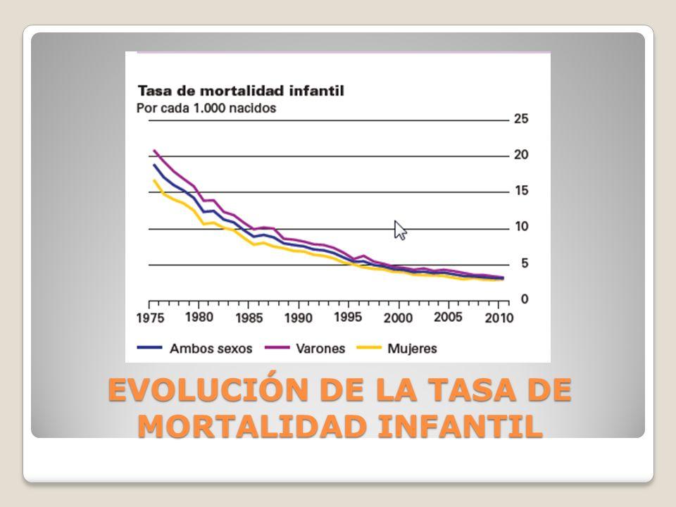 EVOLUCIÓN DE LA TASA DE MORTALIDAD INFANTIL