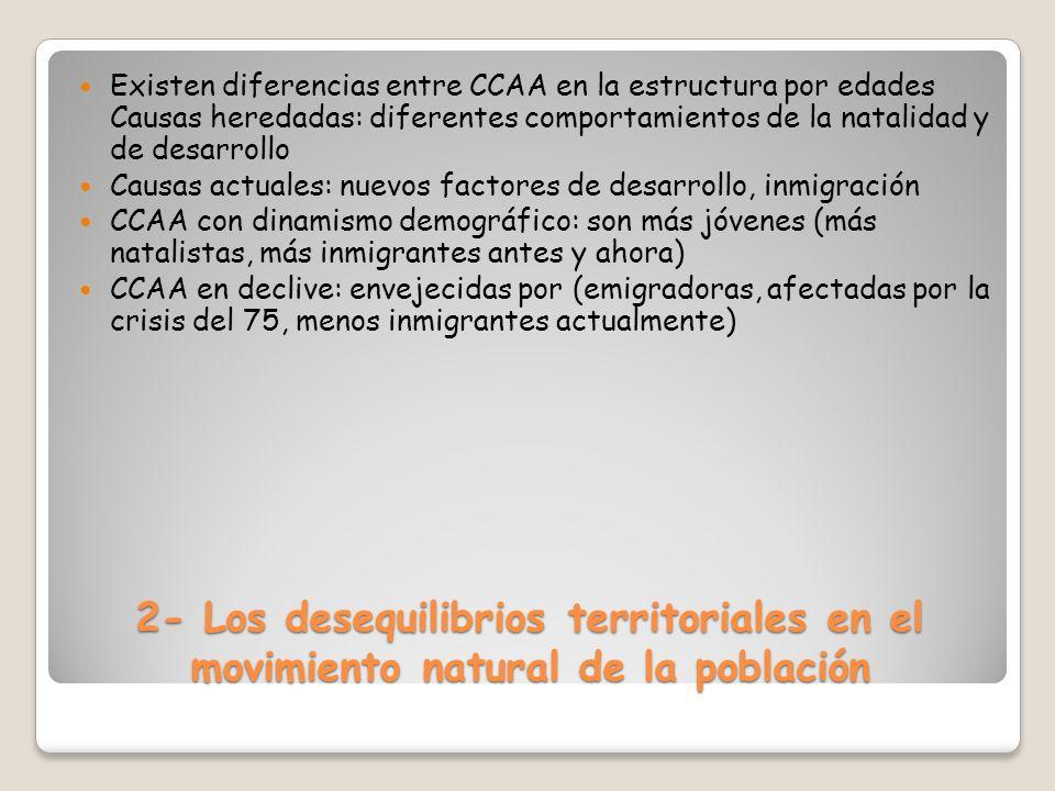 2- Los desequilibrios territoriales en el movimiento natural de la población Existen diferencias entre CCAA en la estructura por edades Causas heredad