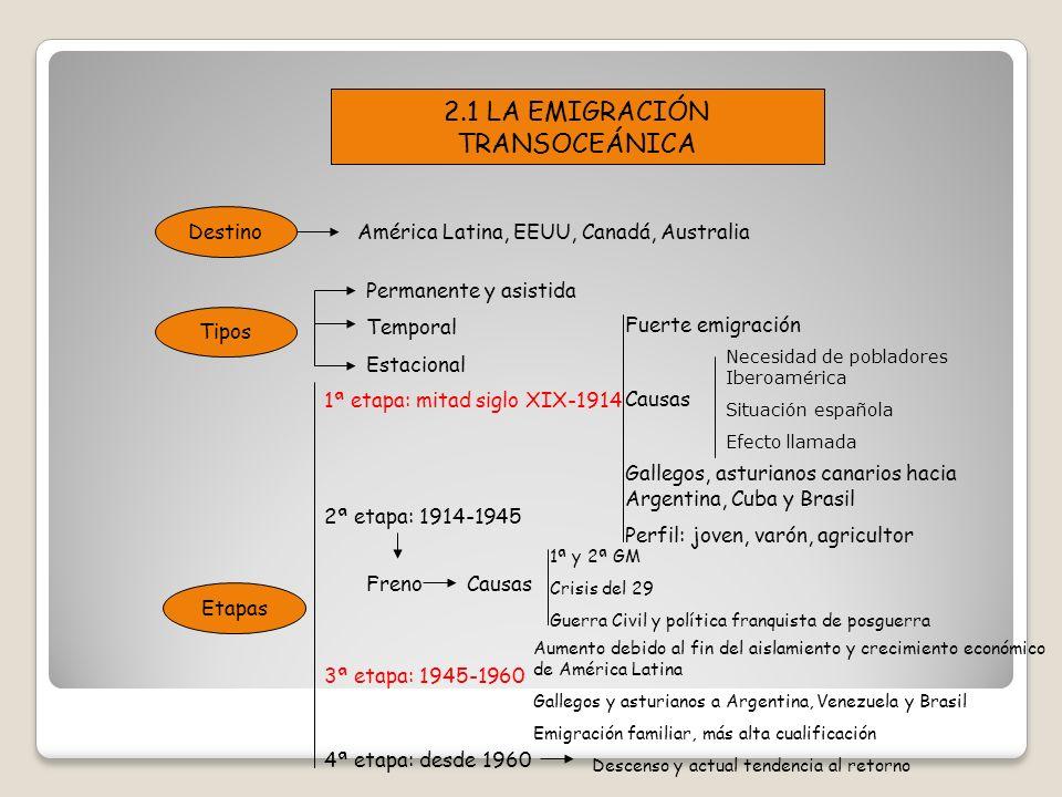 2.1 LA EMIGRACIÓN TRANSOCEÁNICA Destino Tipos Etapas América Latina, EEUU, Canadá, Australia Permanente y asistida Temporal Estacional 1ª etapa: mitad