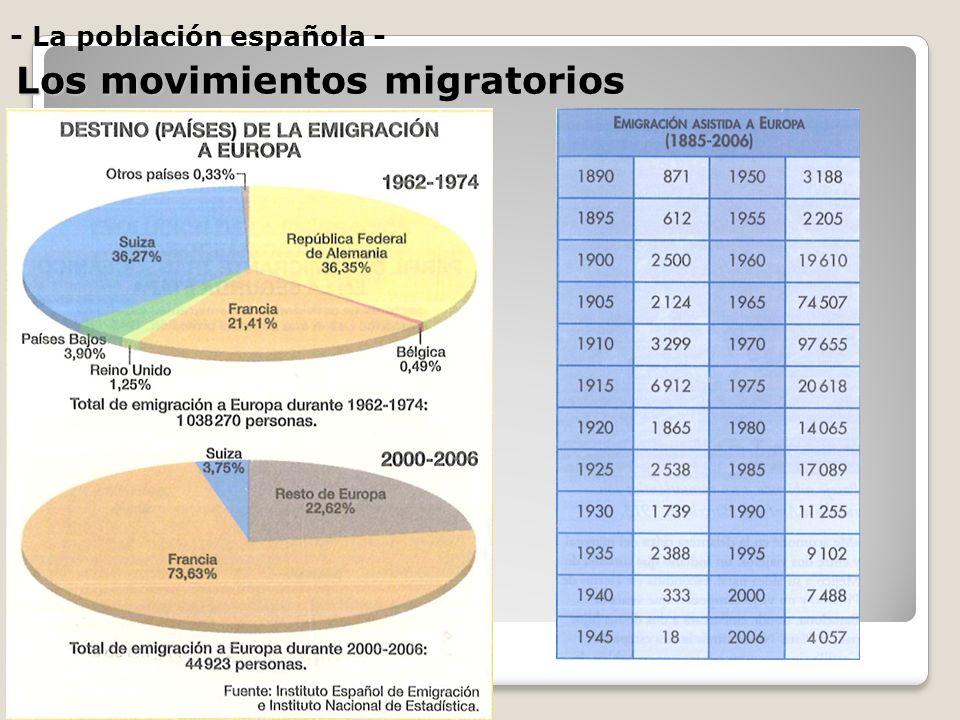 - La población española - Los movimientos migratorios