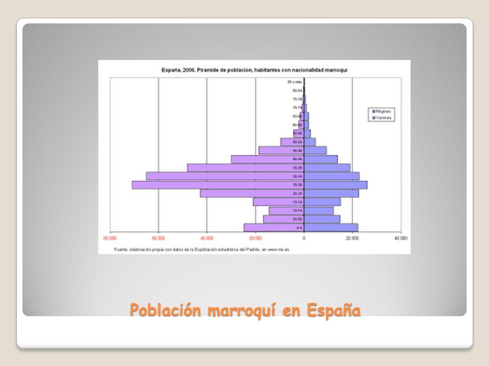 Población marroquí en España