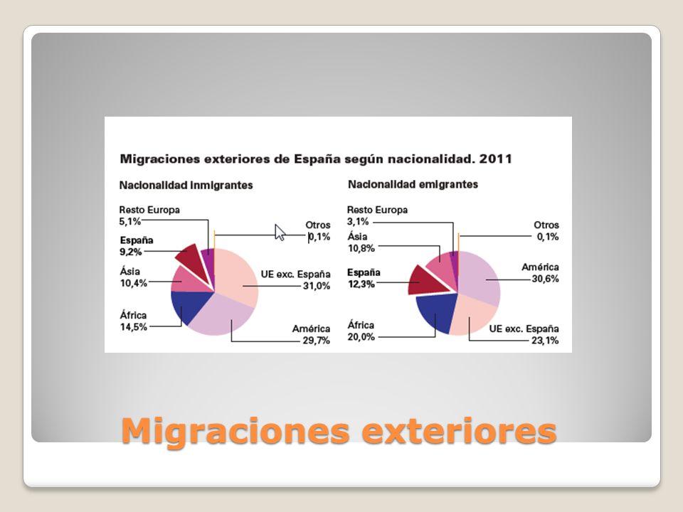 Migraciones exteriores