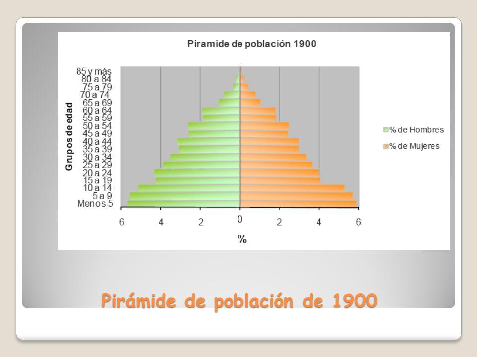 Pirámide de población de 1900