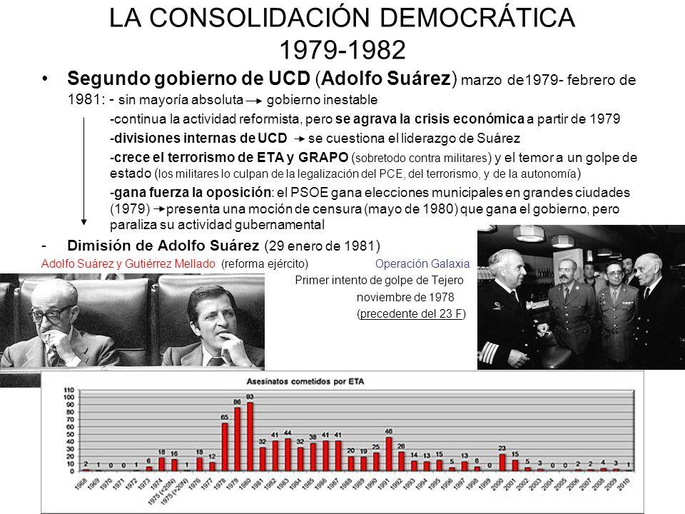 LA CONSOLIDACIÓN DEMOCRÁTICA 1979-1982 Segundo gobierno de UCD (Adolfo Suárez) marzo de1979- febrero de 1981: - sin mayoría absoluta gobierno inestabl