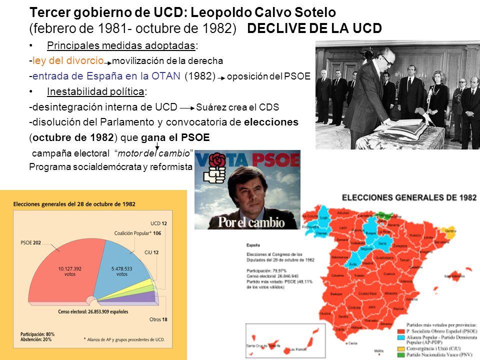Tercer gobierno de UCD: Leopoldo Calvo Sotelo (febrero de 1981- octubre de 1982) DECLIVE DE LA UCD Principales medidas adoptadas: -ley del divorcio mo