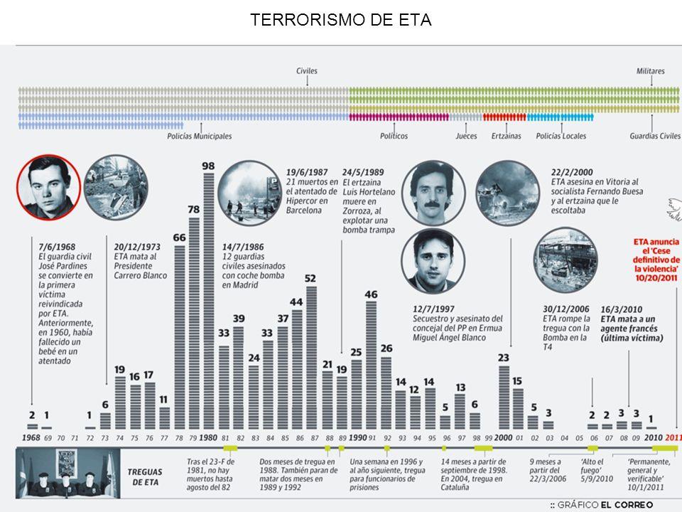 TERRORISMO DE ETA