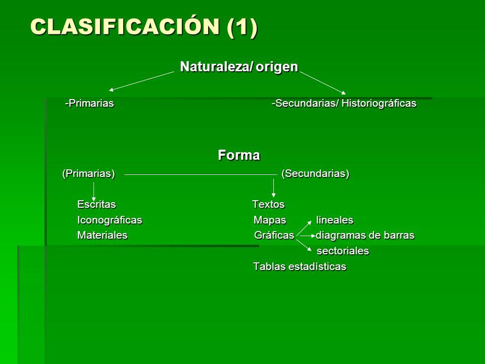 CLASIFICACIÓN (1) Naturaleza/ origen -Primarias -Secundarias/ Historiográficas -Primarias -Secundarias/ HistoriográficasForma (Primarias) (Secundarias