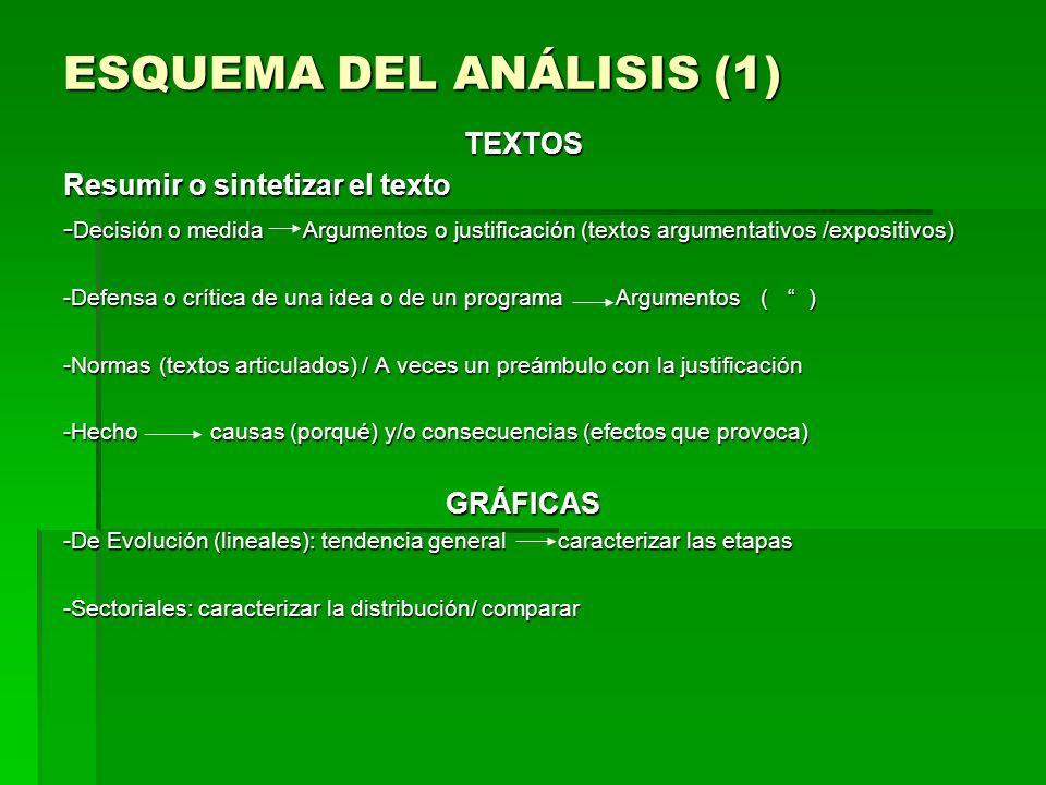 ESQUEMA DEL ANÁLISIS (1) TEXTOS Resumir o sintetizar el texto - Decisión o medida Argumentos o justificación (textos argumentativos /expositivos) -Def