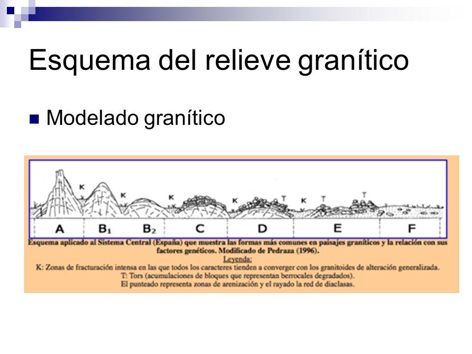Esquema del relieve granítico Modelado granítico