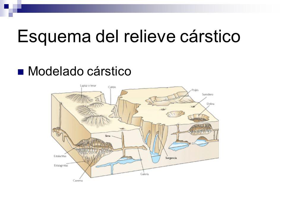 LAPIACES Modelado calcáreo: surcos formados por la escorrentía y separados por aristas profundas.