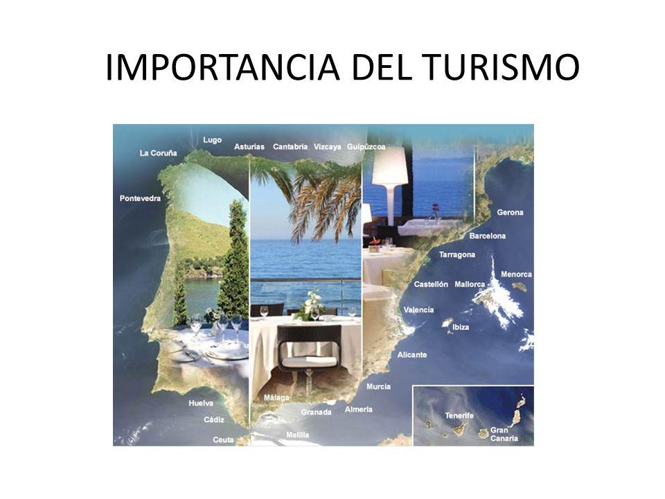 IMPORTANCIA ECONÓMICA 2010 INGRESOS DE 80.000 MILLONES DE EUROS APORTACIÓN AL PIB DEL 10,7% VALOR DEL 60% DEL DÉFICIT COMERCIAL MÁS DE 2 MILLONES DE PERSONAS TRABAJAN EN ACTIVIDADES RELACIONADAS CON EL TURISMO 13% DE EMPLEO EN TURISMO