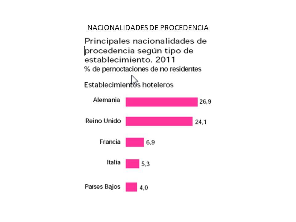 NACIONALIDADES DE PROCEDENCIA