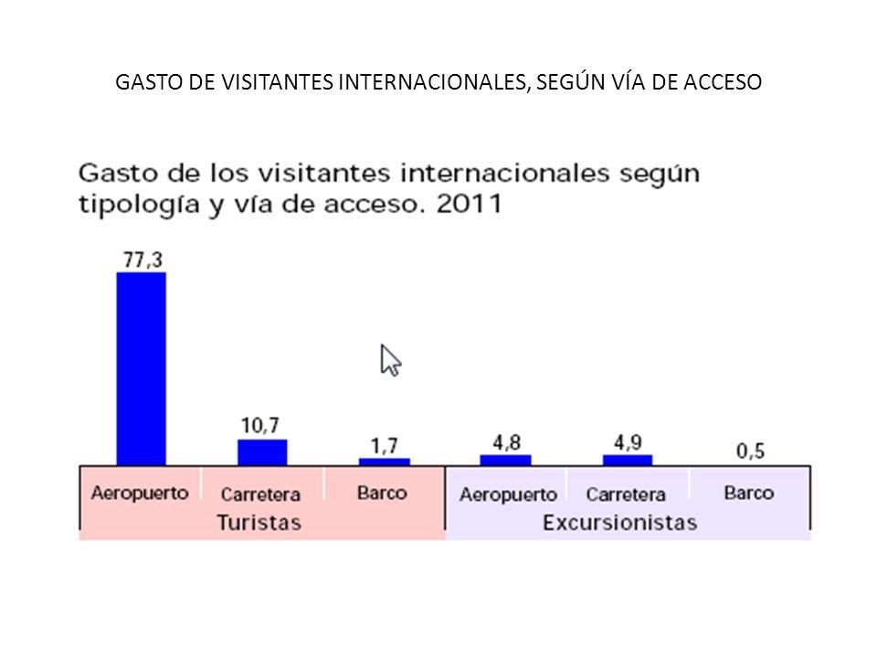 GASTO DE VISITANTES INTERNACIONALES, SEGÚN VÍA DE ACCESO