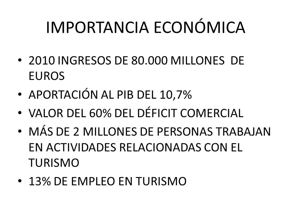 IMPORTANCIA ECONÓMICA 2010 INGRESOS DE 80.000 MILLONES DE EUROS APORTACIÓN AL PIB DEL 10,7% VALOR DEL 60% DEL DÉFICIT COMERCIAL MÁS DE 2 MILLONES DE P