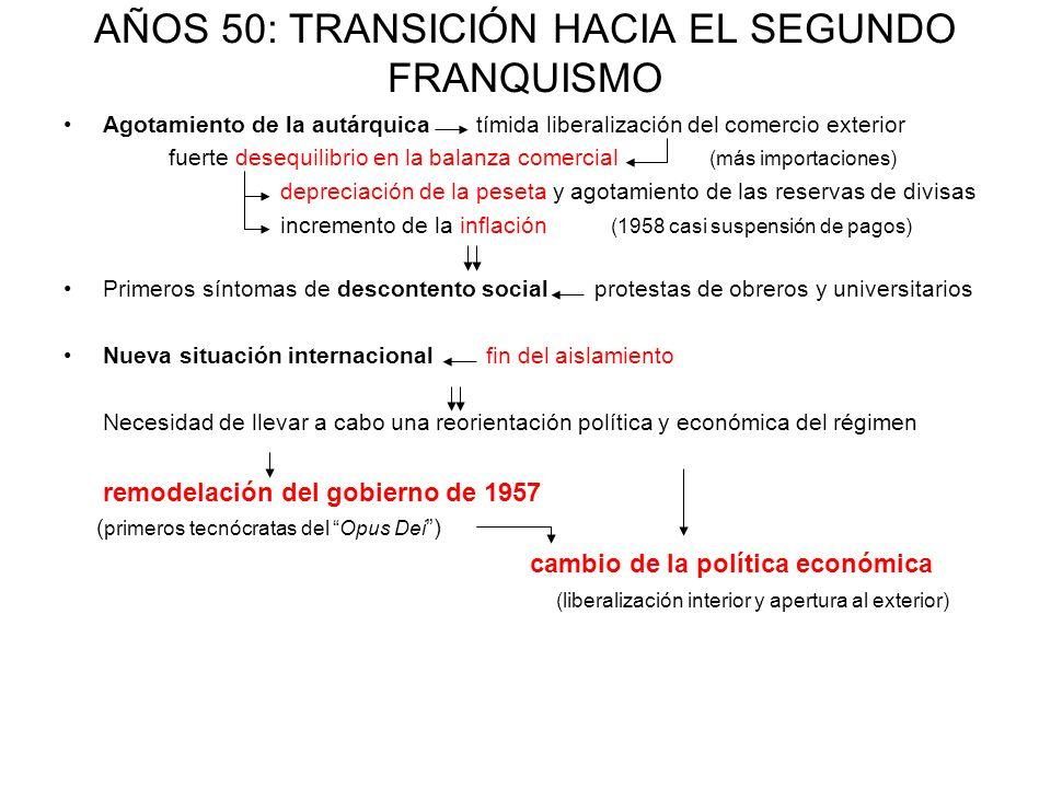 AÑOS 50: TRANSICIÓN HACIA EL SEGUNDO FRANQUISMO Agotamiento de la autárquica tímida liberalización del comercio exterior fuerte desequilibrio en la ba