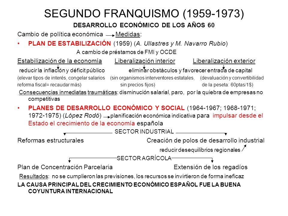 SEGUNDO FRANQUISMO (1959-1973) DESARROLLO ECONÓMICO DE LOS AÑOS 60 Cambio de política económica Medidas: PLAN DE ESTABILIZACIÓN (1959) (A. Ullastres y
