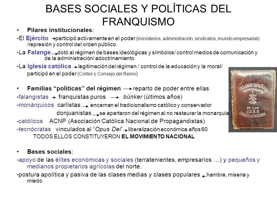 BASES SOCIALES Y POLÍTICAS DEL FRANQUISMO Pilares institucionales: -El Ejército participó activamente en el poder ( ministerios, administración, sindi