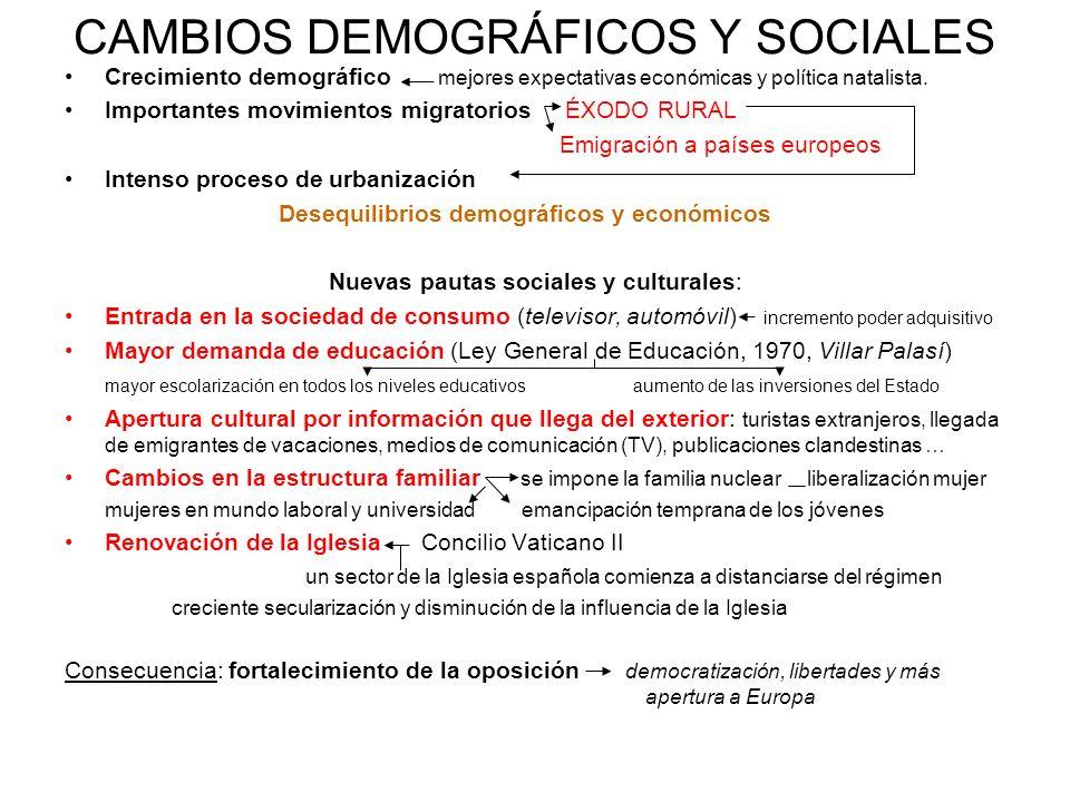 CAMBIOS DEMOGRÁFICOS Y SOCIALES Crecimiento demográfico mejores expectativas económicas y política natalista. Importantes movimientos migratorios ÉXOD