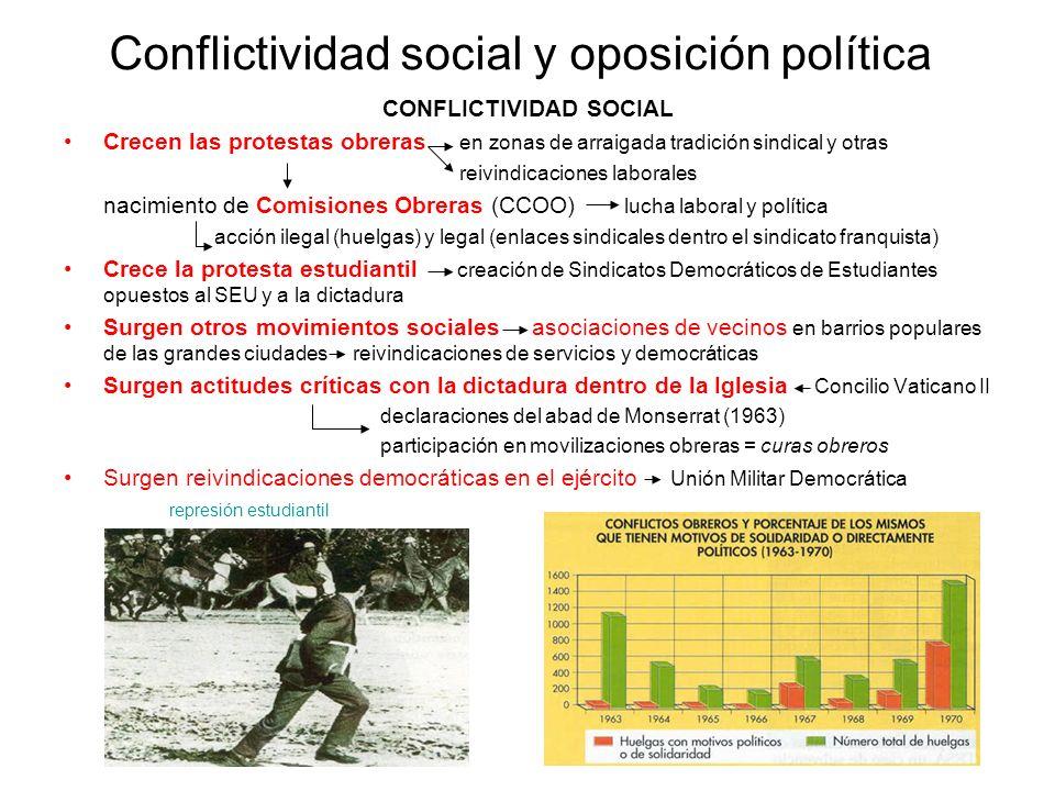 Conflictividad social y oposición política CONFLICTIVIDAD SOCIAL Crecen las protestas obreras en zonas de arraigada tradición sindical y otras reivind