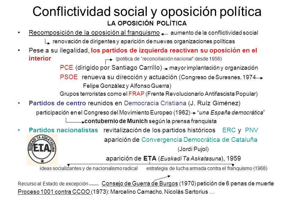 Conflictividad social y oposición política LA OPOSICIÓN POLÍTICA Recomposición de la oposición al franquismo aumento de la conflictividad social renov