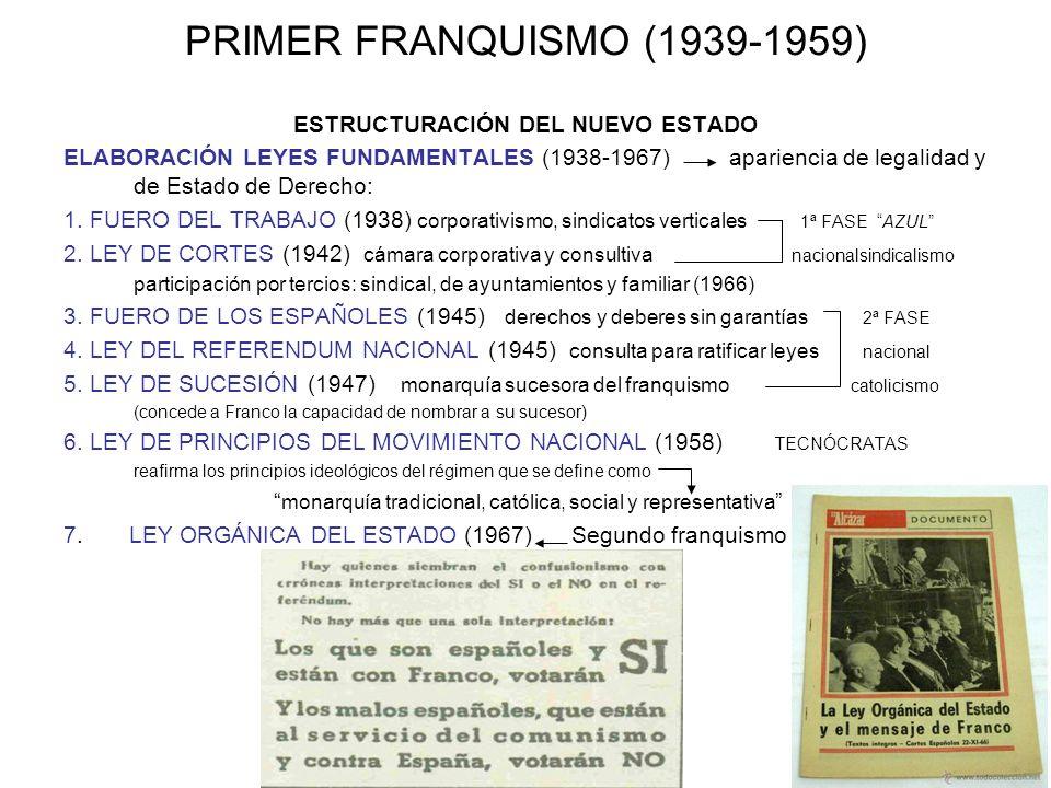 PRIMER FRANQUISMO (1939-1959) ESTRUCTURACIÓN DEL NUEVO ESTADO ELABORACIÓN LEYES FUNDAMENTALES (1938-1967) apariencia de legalidad y de Estado de Derec