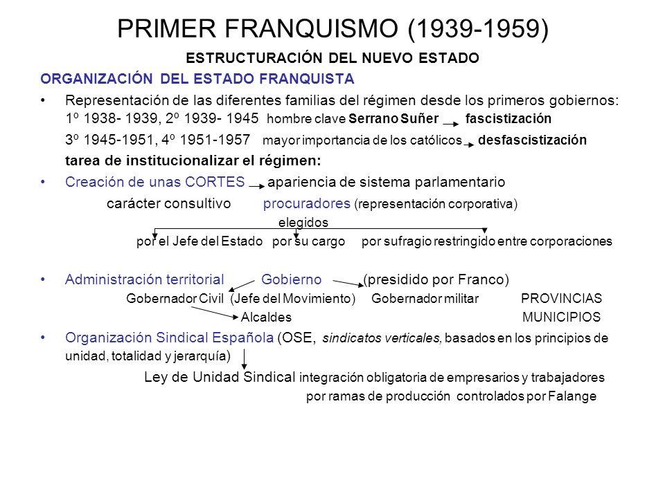 PRIMER FRANQUISMO (1939-1959) ESTRUCTURACIÓN DEL NUEVO ESTADO ORGANIZACIÓN DEL ESTADO FRANQUISTA Representación de las diferentes familias del régimen