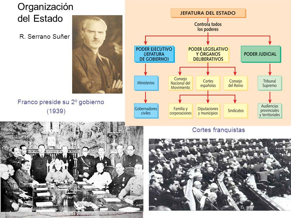 Organización del Estado R. Serrano Suñer Franco preside su 2º gobierno (1939) Cortes franquistas