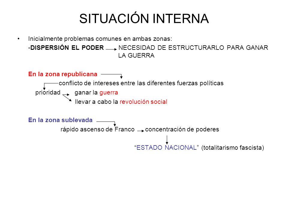 SITUACIÓN INTERNA Inicialmente problemas comunes en ambas zonas: -DISPERSIÓN EL PODER NECESIDAD DE ESTRUCTURARLO PARA GANAR LA GUERRA En la zona repub