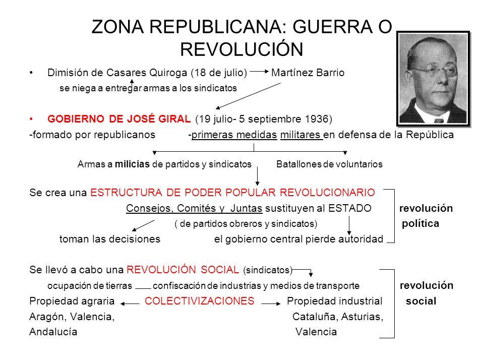 ZONA REPUBLICANA: GUERRA O REVOLUCIÓN Dimisión de Casares Quiroga (18 de julio) Martínez Barrio se niega a entregar armas a los sindicatos GOBIERNO DE