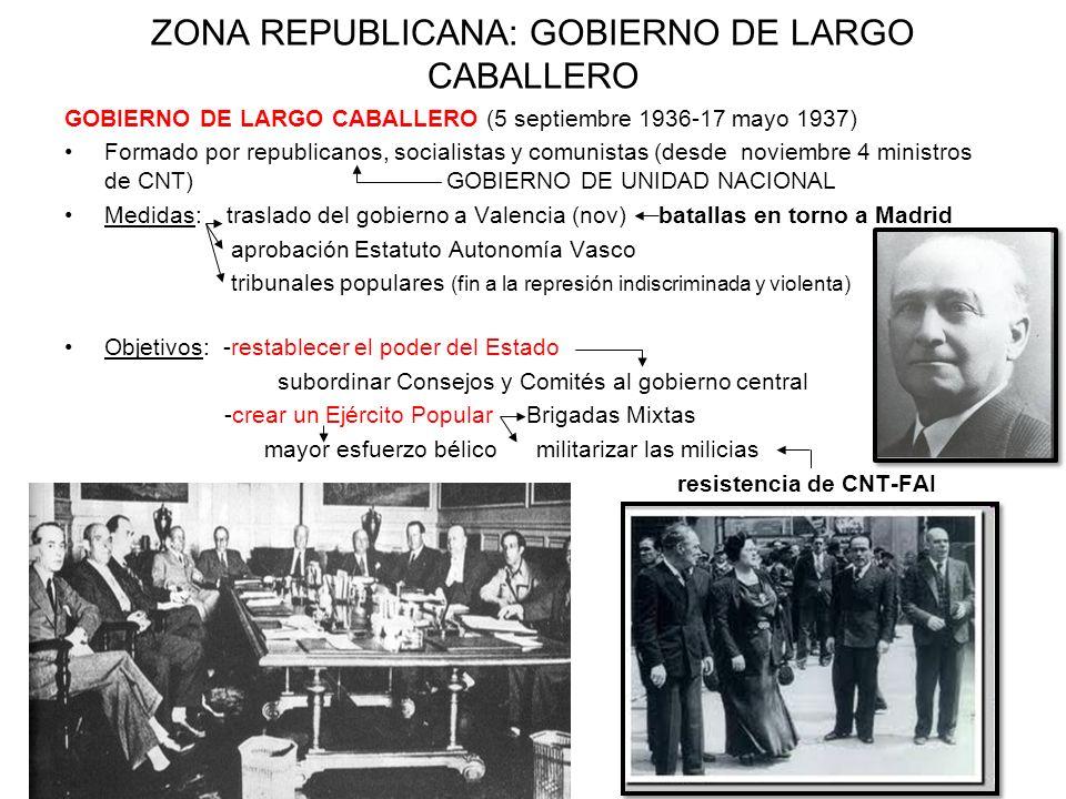 ZONA REPUBLICANA: GOBIERNO DE LARGO CABALLERO Problemas: -se reabre el enfrentamiento entre las fuerzas republicanas sobre como afrontar la revolución y la guerra HECHOS DE MAYO en Barcelona (mayo de 1937) Enfrentamiento armado entre Militantes de CNT- FAI y POUM Militantes del PSUC, ERC y UGT que respaldan al gobierno de la Generalitat ocupación de Telefónica Intento de desalojo Consecuencias Derrota de anarquistas y POUM Fortalecimiento del PCE ayuda de la URSS exigen disolución del POUM y detención líderes Crisis de gobierno se niega Dimisión de Largo Caballero